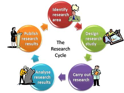 What is the main difference between thesis and research